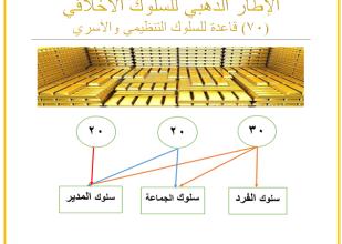صورة الإطار الذهبي للسلوك الأخلاقي 70 قاعدة للسلوك التنظيمي والأسري